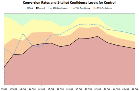 chart_with_confidence